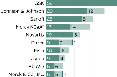 Five companies are carrying out 63% of the most urgently needed R&D projects